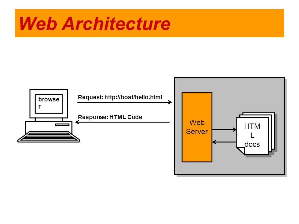 Web Architecture browse r Web Server HTM L docs HTM L docs Request: http://host/hello.html Response: HTML Code