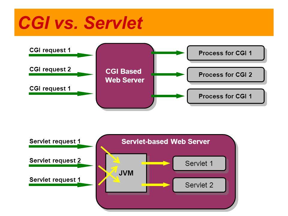 CGI vs. Servlet CGI Based Web Server CGI Based Web Server Process for CGI 1 Process for CGI 2 Process for CGI 1 CGI request 1 CGI request 2 CGI reques