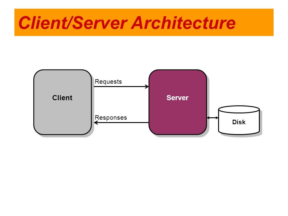 Client/Server Architecture Client Server Disk Requests Responses