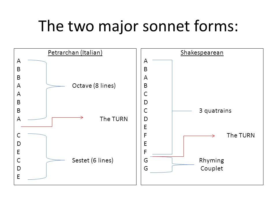 The two major sonnet forms: Petrarchan (Italian) A B AOctave (8 lines) A B AThe TURN C D E CSestet (6 lines) D E Shakespearean A B A B C D C3 quatrain