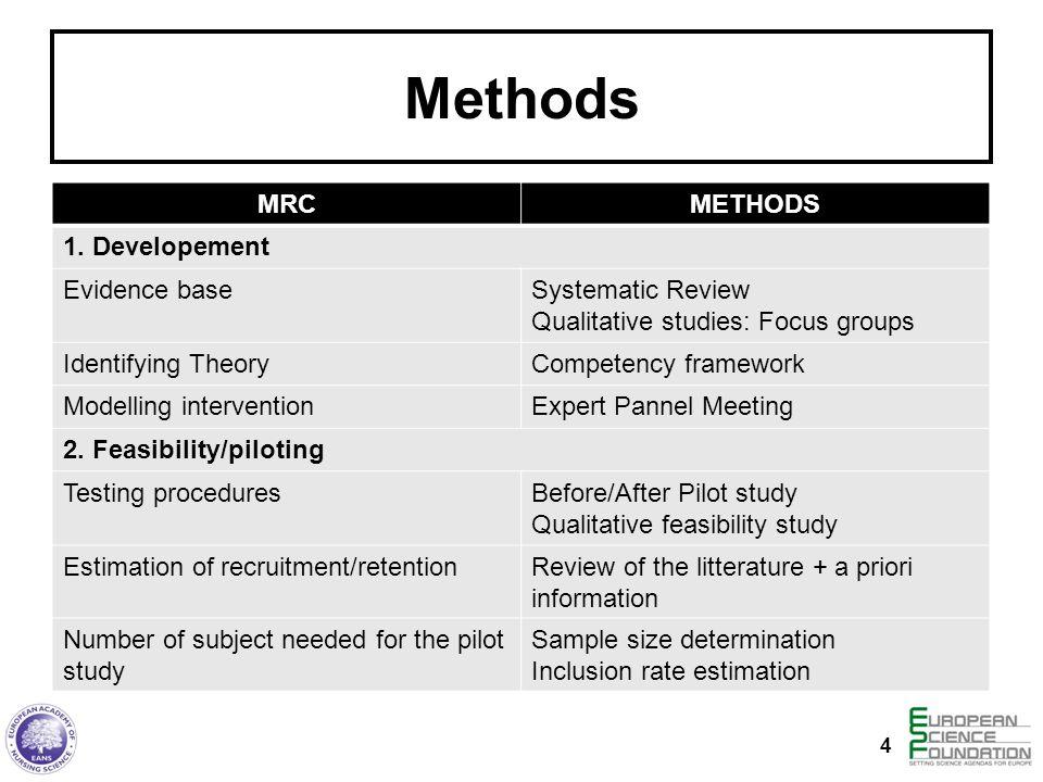 Methods MRCMETHODS 1. Developement Evidence baseSystematic Review Qualitative studies: Focus groups Identifying TheoryCompetency framework Modelling i