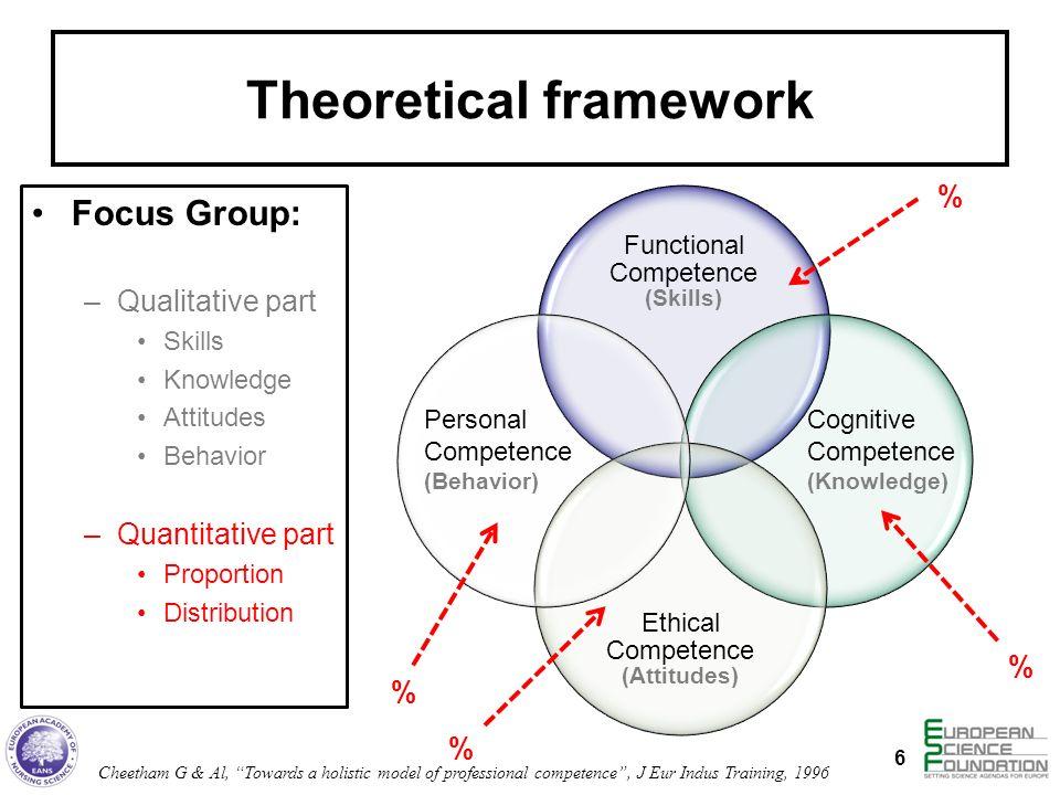Theoretical framework Focus Group: –Qualitative part Skills Knowledge Attitudes Behavior –Quantitative part Proportion Distribution 6 Functional Compe