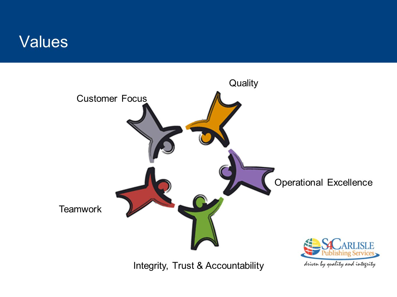 Values Customer Focus Quality Operational Excellence Integrity, Trust & Accountability Teamwork