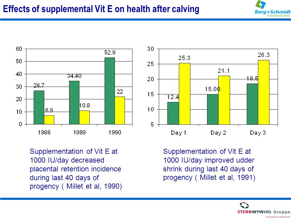 Effects of supplemental Vit E on health after calving Supplementation of Vit E at 1000 IU/day decreased placental retention incidence during last 40 d