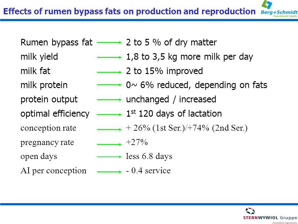 Effects of rumen bypass fats on production and reproduction Rumen bypass fat2 to 5 % of dry matter milk yield1,8 to 3,5 kg more milk per day milk fat2