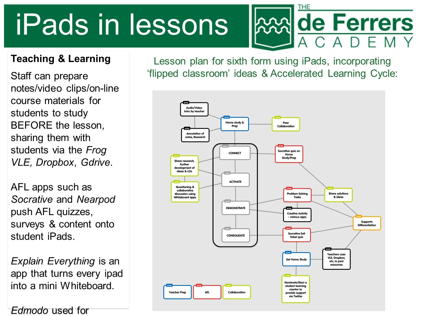 iPads in lessons Teaching & Learning Staff can prepare notes/video clips/on-line course materials for students to study BEFORE the lesson, sharing the