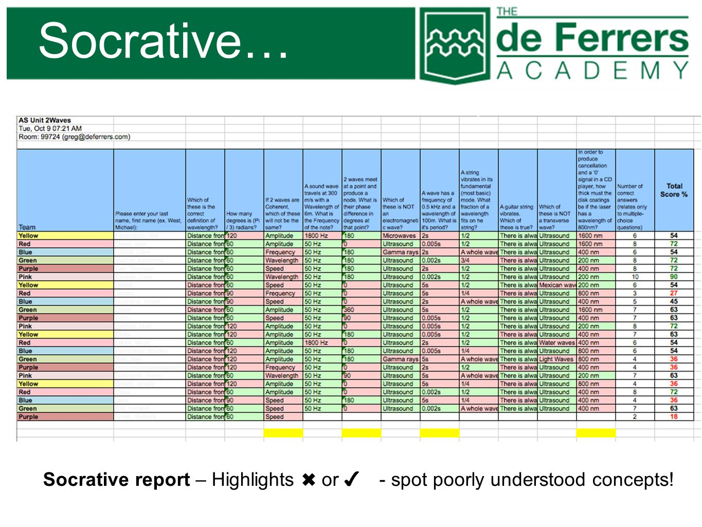 Socrative… Socrative report – Highlights or - spot poorly understood concepts!