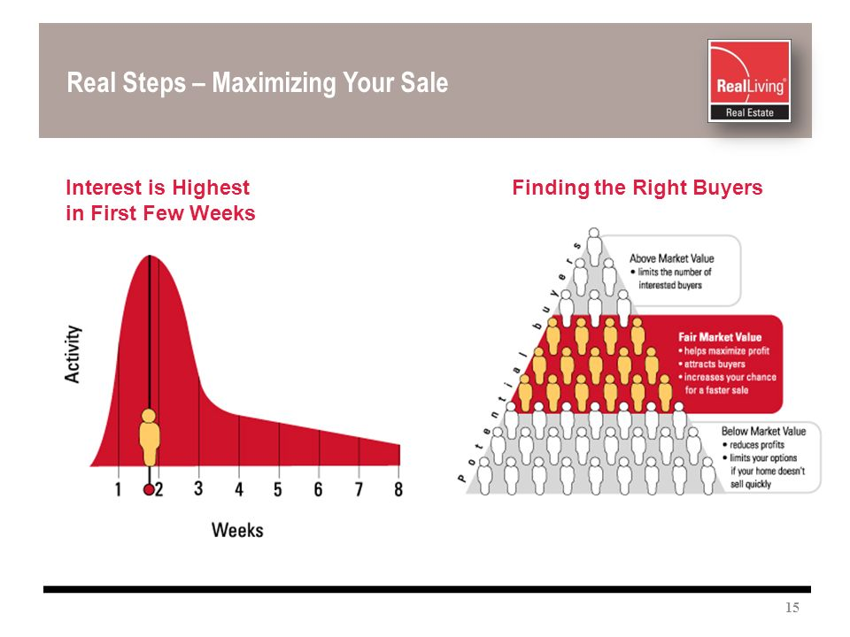 Real Steps – Maximizing Your Sale Interest is Highest in First Few Weeks Finding the Right Buyers 15