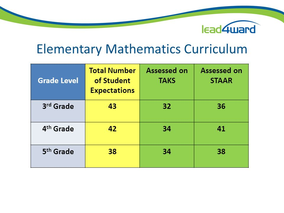 Ineligible 5 th Grade Standards