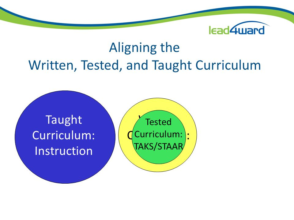 Aligning the Written, Tested, and Taught Curriculum Taught Curriculum: Instruction Written Curriculum: TEKS Tested Curriculum: TAKS/STAAR