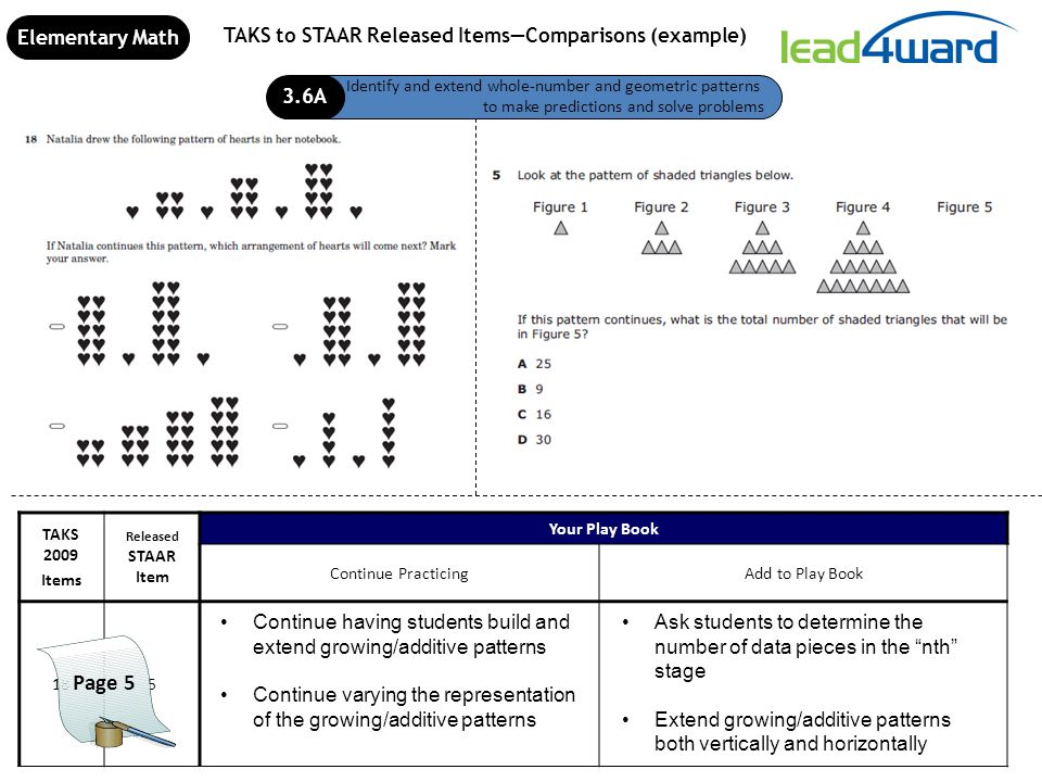 Analysis of TAKS to STAAR