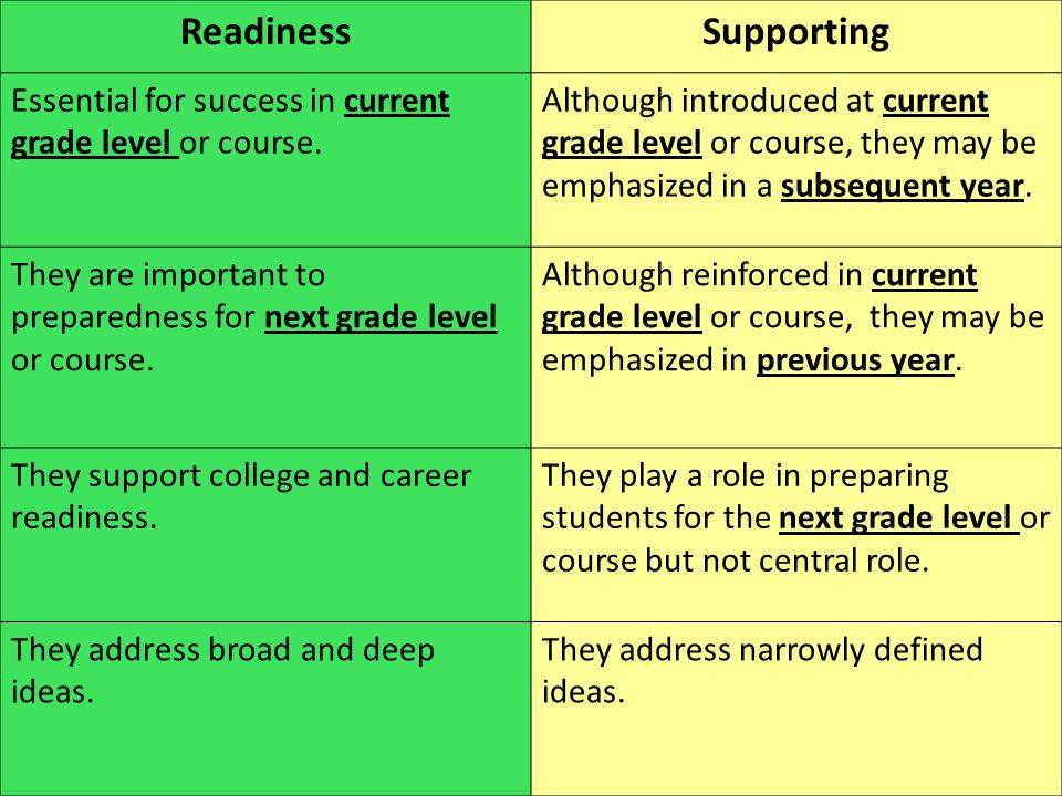 ReadinessSupporting Essential for success in current grade level or course. Although introduced at current grade level or course, they may be emphasiz