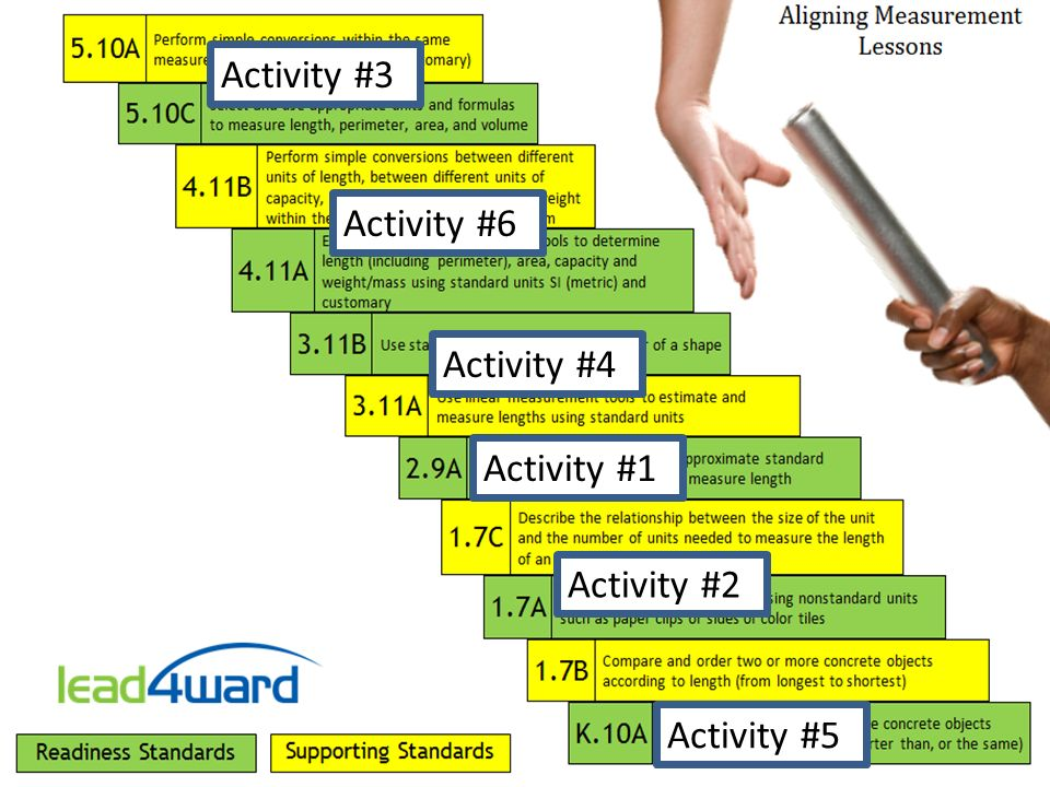 Aligning the Curriculum Six activities Complete one activity at a time. Do no move to the next activity until prompted to do so. READ each instruction