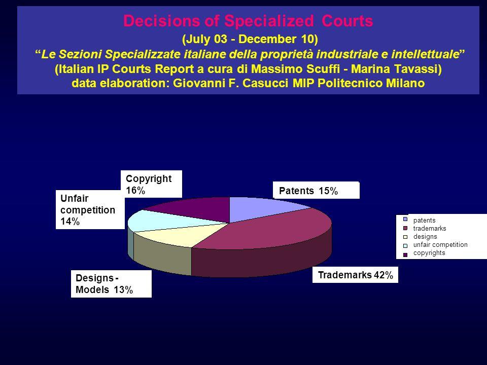 Decisions of Specialized Courts (July 03 - December 10) Le Sezioni Specializzate italiane della proprietà industriale e intellettuale (Italian IP Cour