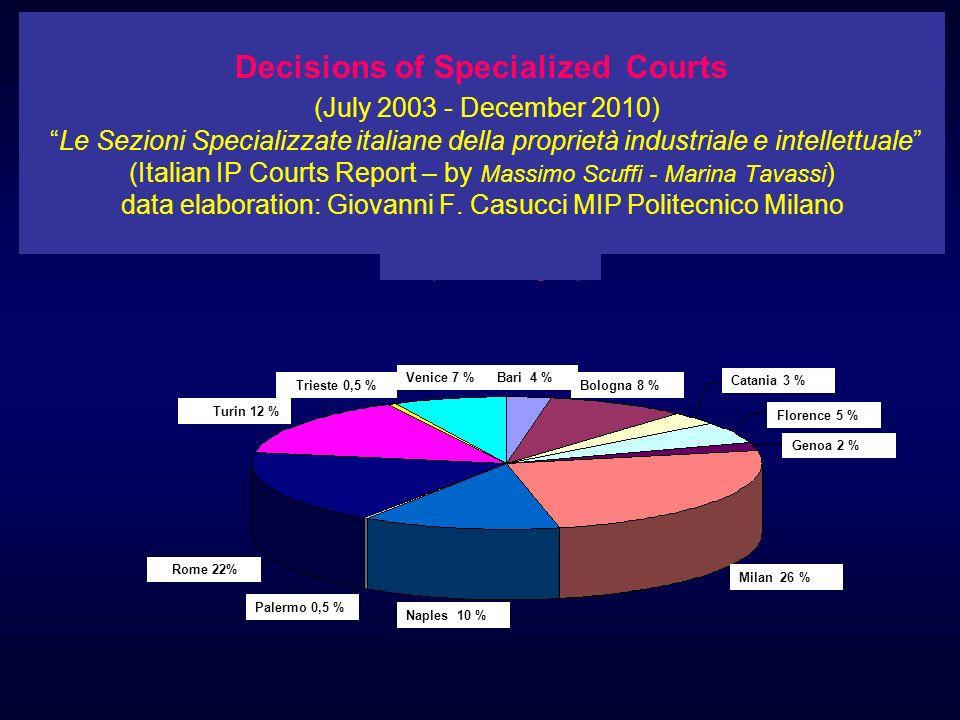 Decisions of Specialized Courts (July 2003 - December 2010) Le Sezioni Specializzate italiane della proprietà industriale e intellettuale (Italian IP