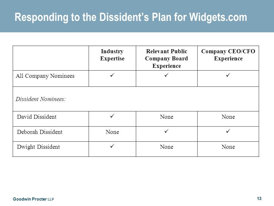 Goodwin Procter LLP 13 Responding to the Dissidents Plan for Widgets.com Industry Expertise Relevant Public Company Board Experience Company CEO/CFO Experience All Company Nominees Dissident Nominees: David Dissident None Deborah DissidentNone Dwight Dissident None