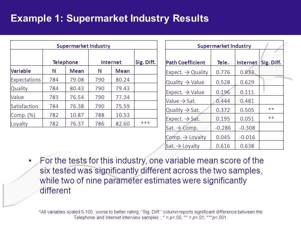 Example 1: Supermarket Industry Results Supermarket Industry TelephoneInternetSig. Diff. VariableNMeanN Expectations78479.0879080.24 Quality78480.4379