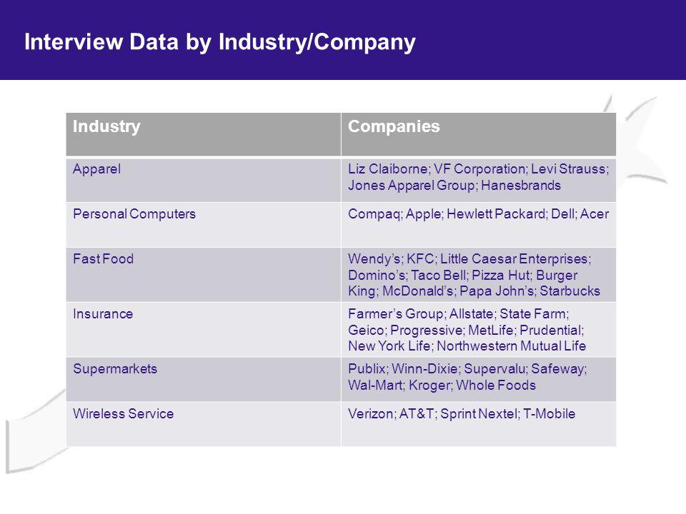 Interview Data by Industry/Company IndustryCompanies ApparelLiz Claiborne; VF Corporation; Levi Strauss; Jones Apparel Group; Hanesbrands Personal Com