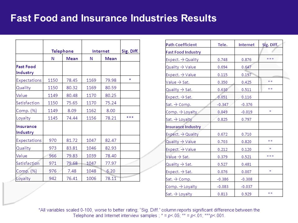 Fast Food and Insurance Industries Results TelephoneInternetSig. Diff. NMeanN Fast Food Industry Expectations115078.45116979.98* Quality115080.3211698