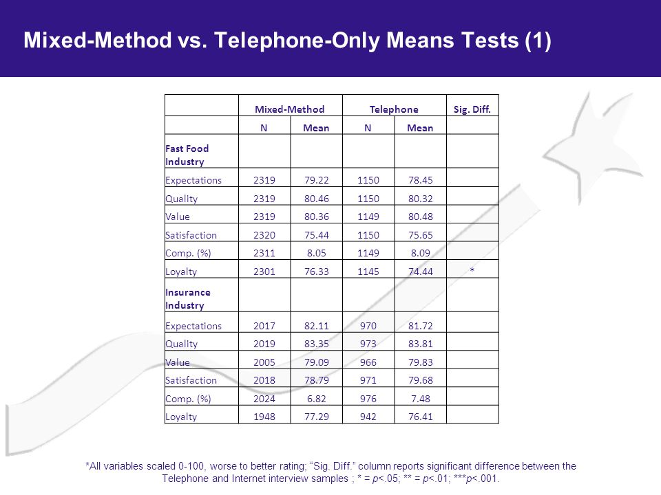 Mixed-Method vs. Telephone-Only Means Tests (1) Mixed-MethodTelephoneSig. Diff. NMeanN Fast Food Industry Expectations231979.22115078.45 Quality231980