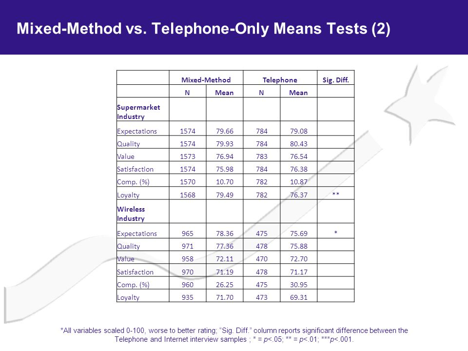 Mixed-Method vs. Telephone-Only Means Tests (2) Mixed-MethodTelephoneSig. Diff. NMeanN Supermarket Industry Expectations157479.6678479.08 Quality15747