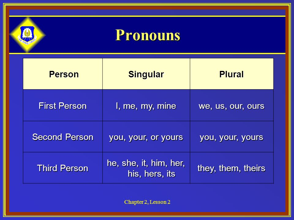 Chapter 2, Lesson 2 Pronouns Person PersonSingularPlural First Person I, me, my, mine we, us, our, ours Second Person you, your, or yours you, your, yours Third Person he, she, it, him, her, his, hers, its they, them, theirs
