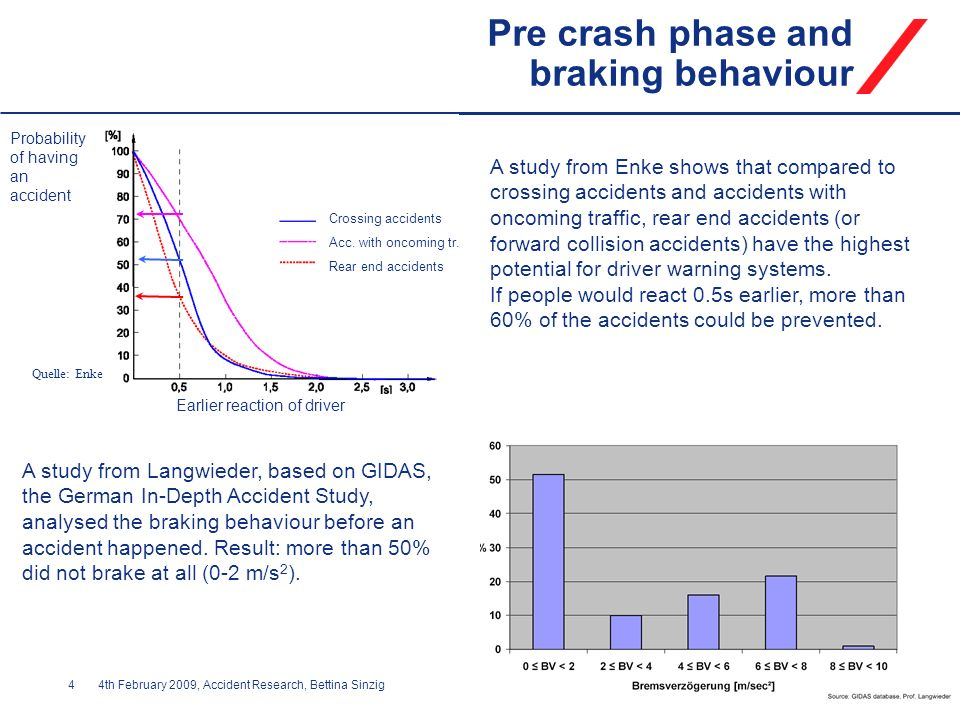 44th February 2009, Accident Research, Bettina Sinzig Pre crash phase and braking behaviour Quelle: Enke A study from Enke shows that compared to cros