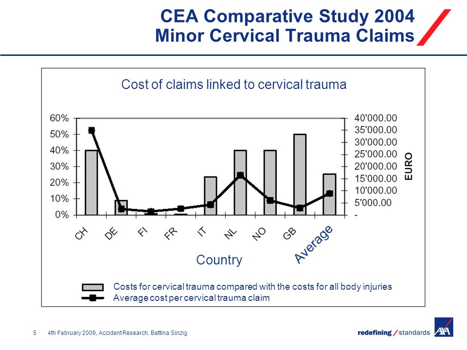 54th February 2009, Accident Research, Bettina Sinzig CEA Comparative Study 2004 Minor Cervical Trauma Claims Cost of claims linked to cervical trauma