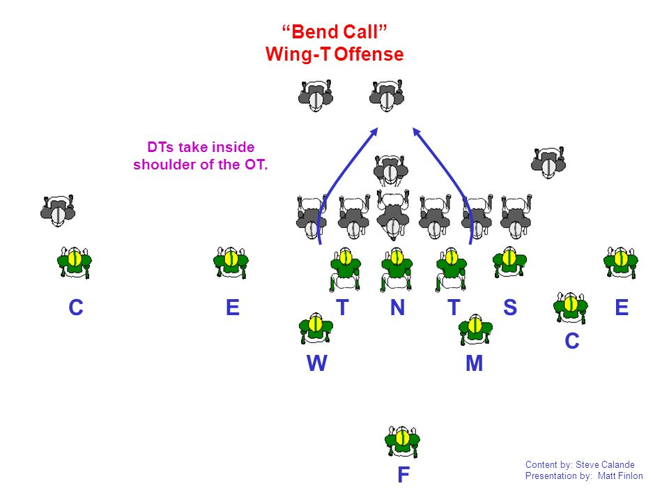 Content by: Steve Calande Presentation by: Matt Finlon NTTEEC CF W M S Bend Call Wing-T Offense DTs take inside shoulder of the OT.