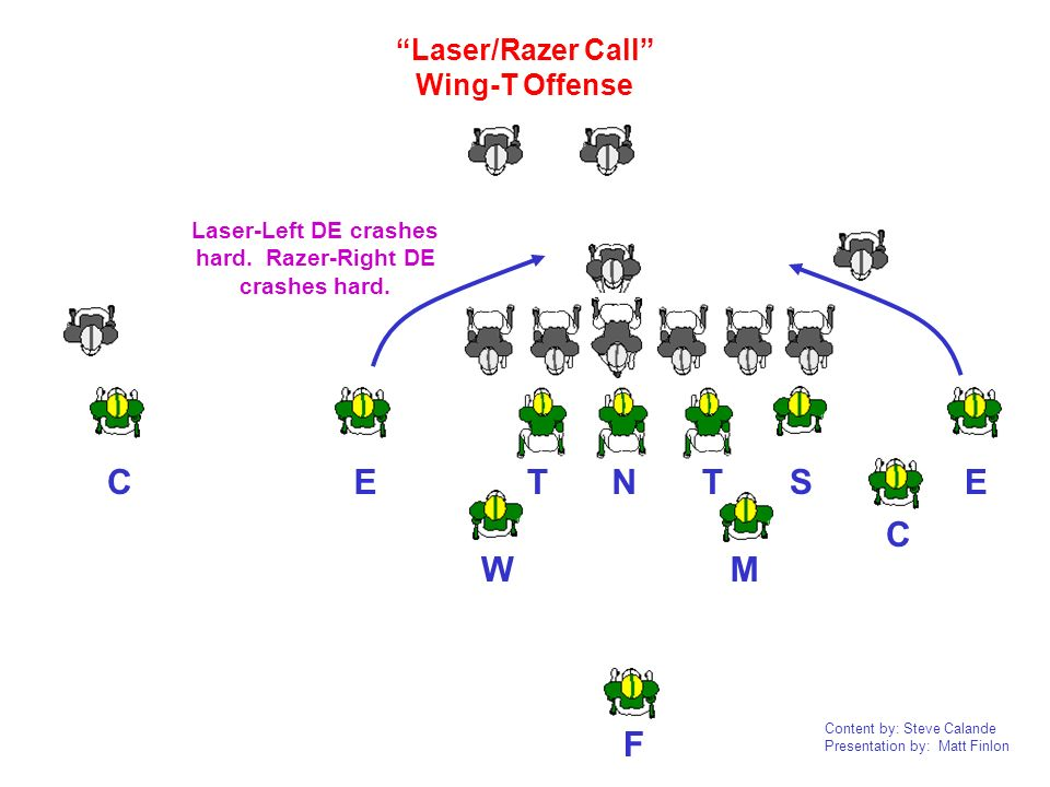 Content by: Steve Calande Presentation by: Matt Finlon NTTEEC CF W M S Laser/Razer Call Wing-T Offense Laser-Left DE crashes hard. Razer-Right DE cras