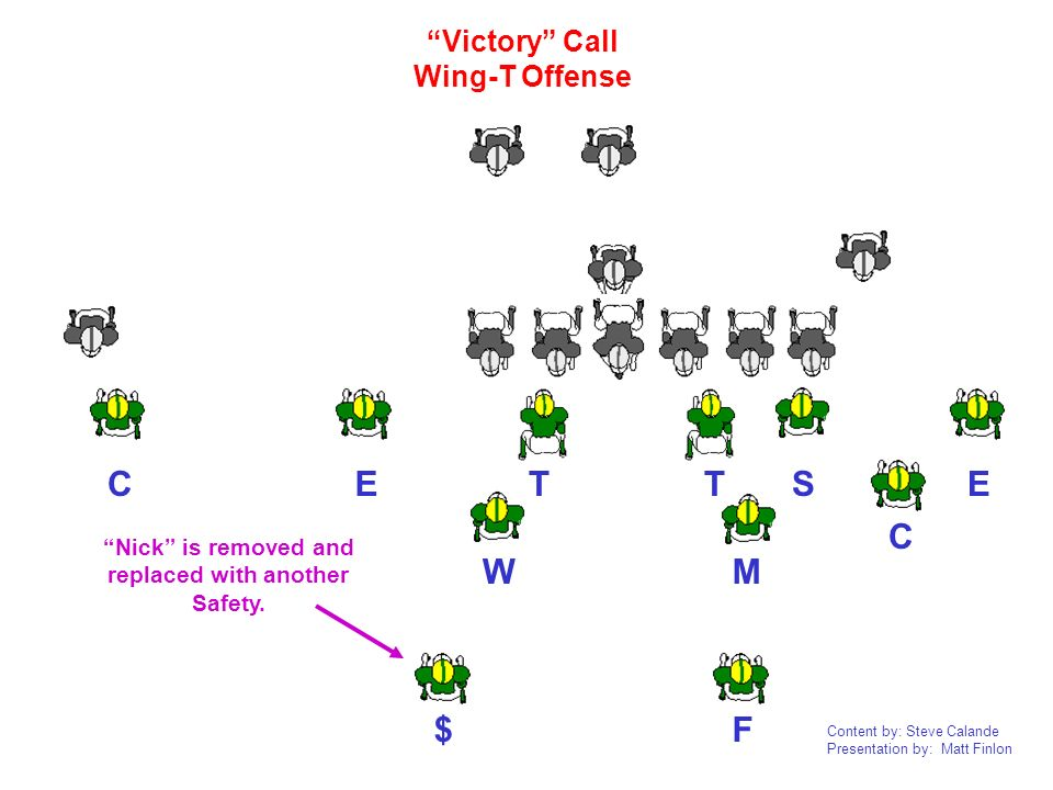 Content by: Steve Calande Presentation by: Matt Finlon TTEEC CF W M S Victory Call Wing-T Offense $ Nick is removed and replaced with another Safety.