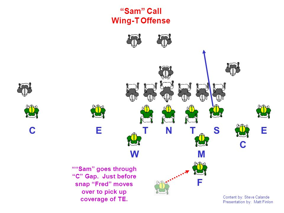 Content by: Steve Calande Presentation by: Matt Finlon NTTEEC C F W M S Sam Call Wing-T Offense Sam goes through C Gap. Just before snap Fred moves ov