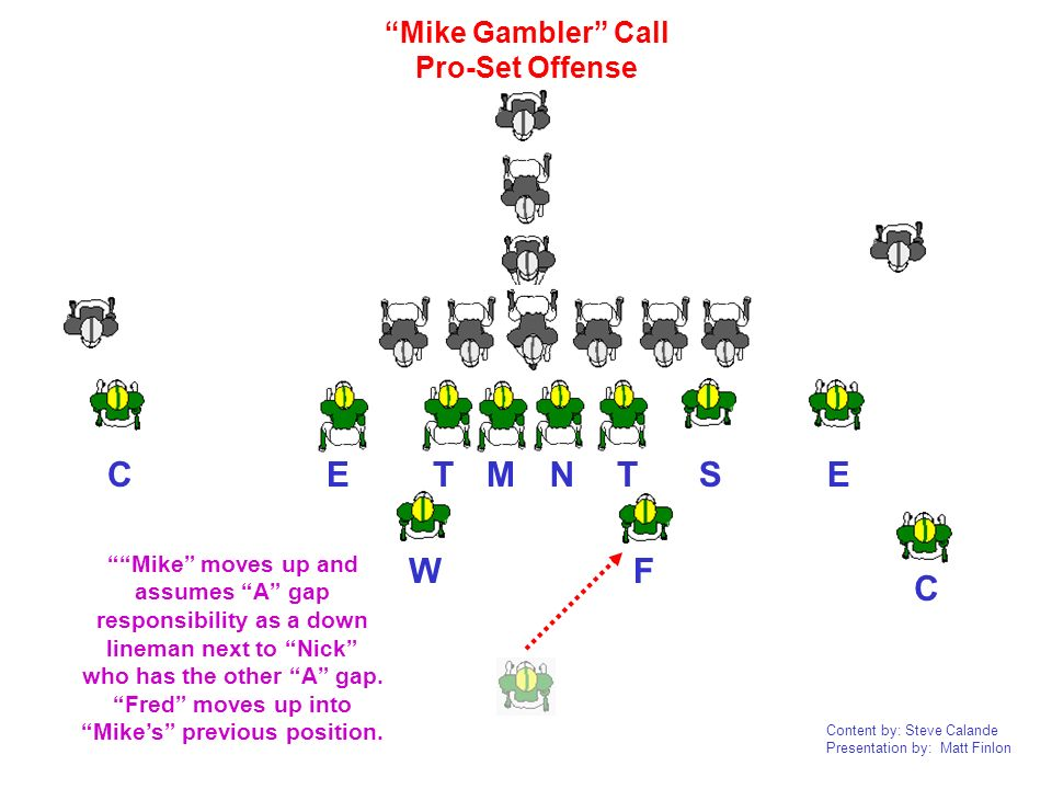 Content by: Steve Calande Presentation by: Matt Finlon NTTEEC C FW MS Mike Gambler Call Pro-Set Offense Mike moves up and assumes A gap responsibility
