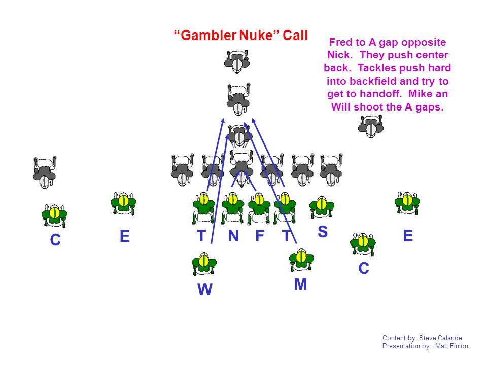 Content by: Steve Calande Presentation by: Matt Finlon NTTEE C W M S C Gambler Nuke Call F Fred to A gap opposite Nick. They push center back. Tackles