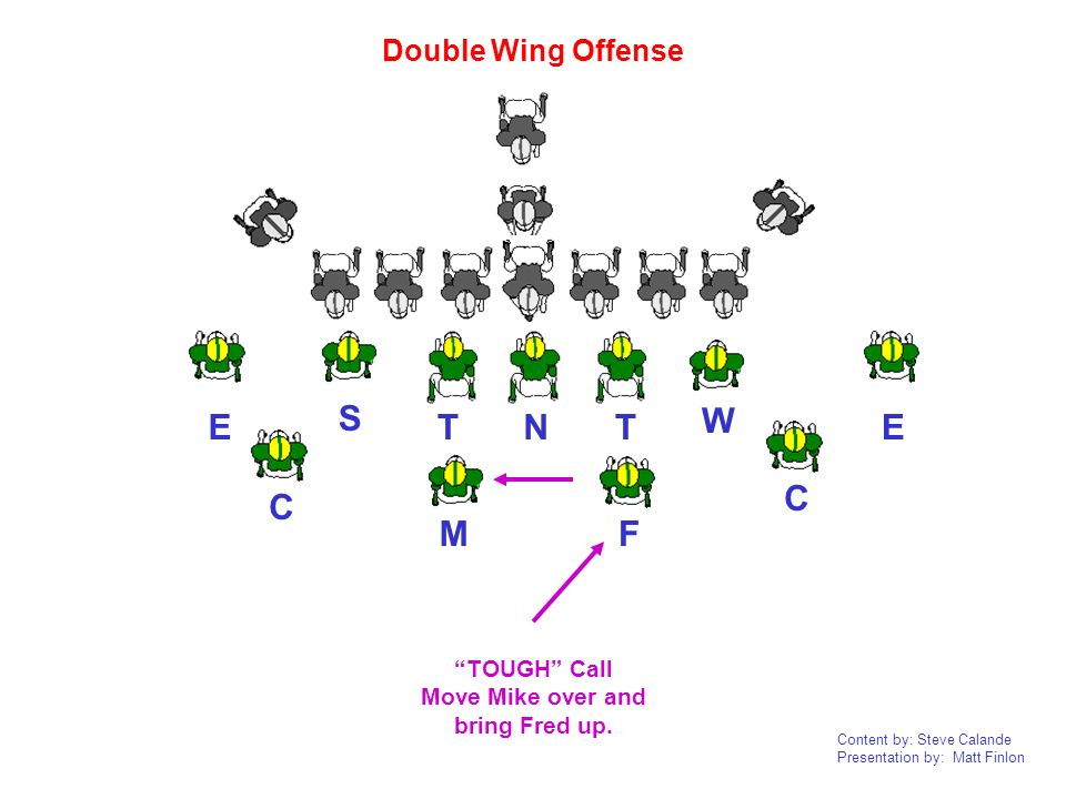 Content by: Steve Calande Presentation by: Matt Finlon NTTEE CF W M S Double Wing Offense C TOUGH Call Move Mike over and bring Fred up.