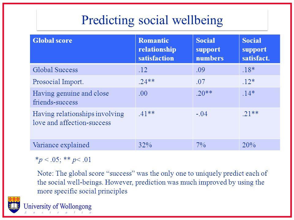 Predicting social wellbeing Global scoreRomantic relationship satisfaction Social support numbers Social support satisfact. Global Success.12.09.18* P