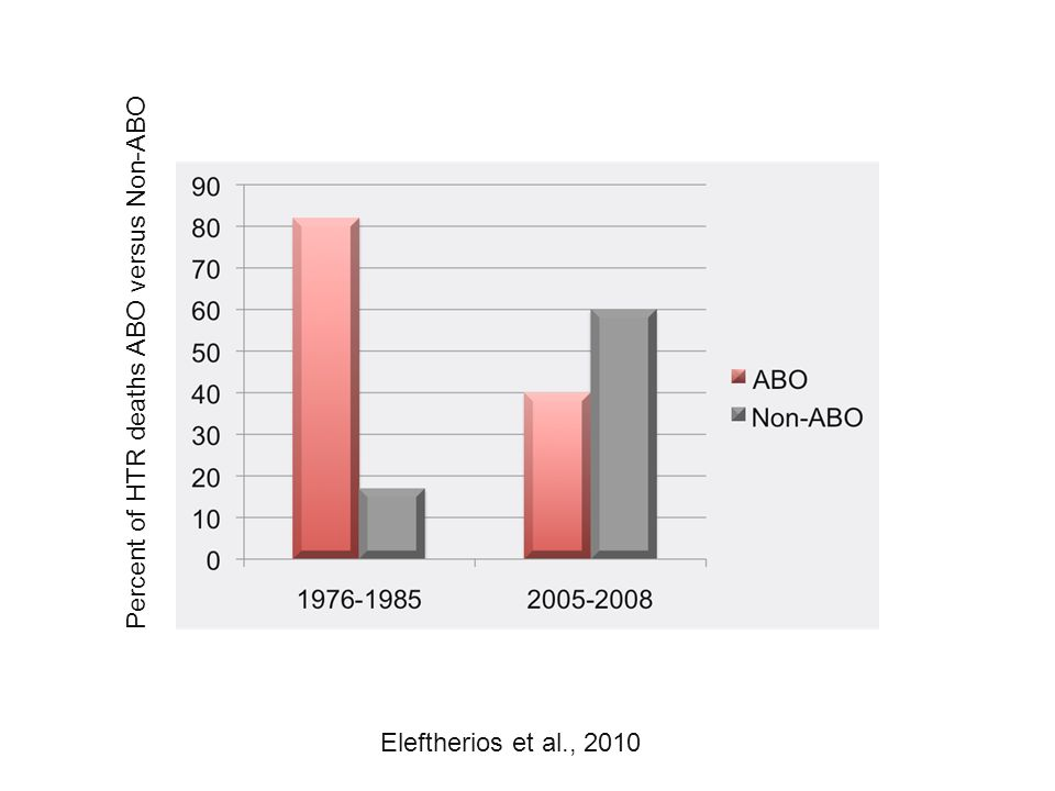 Percent of HTR deaths ABO versus Non-ABO Eleftherios et al., 2010
