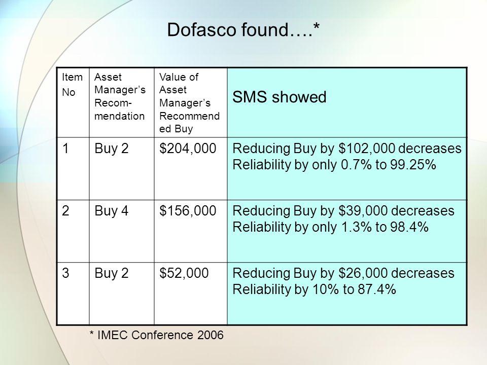 Dofasco found….* Item No Asset Managers Recom- mendation Value of Asset Managers Recommend ed Buy SMS showed 1Buy 2$204,000Reducing Buy by $102,000 de