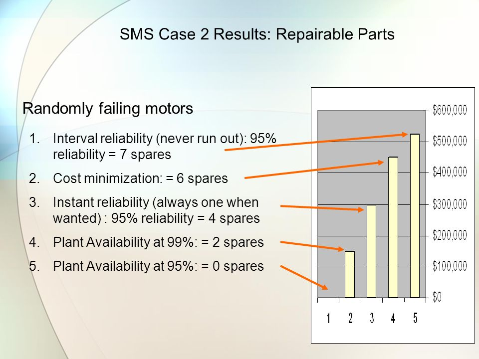 SMS Case 2 Results: Repairable Parts Randomly failing motors 1.Interval reliability (never run out): 95% reliability = 7 spares 2.Cost minimization: =