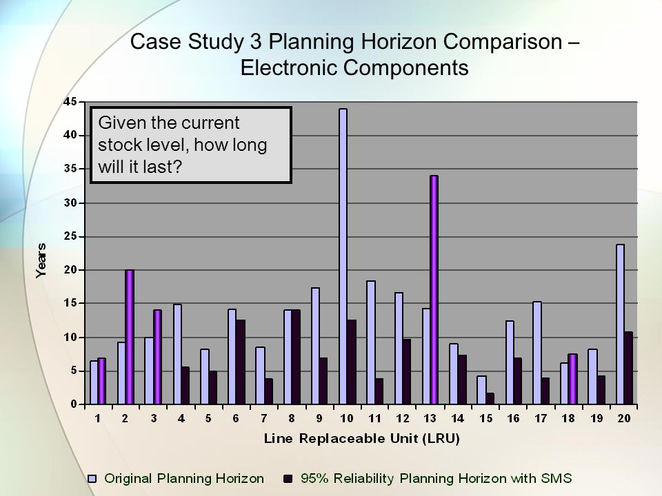 Case Study 3 Planning Horizon Comparison – Electronic Components Given the current stock level, how long will it last?