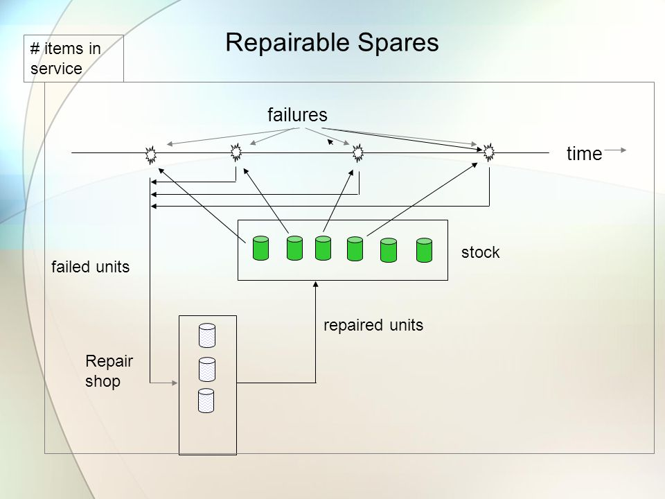 Repairable Spares Repair shop repaired units stock time failures failed units # items in service