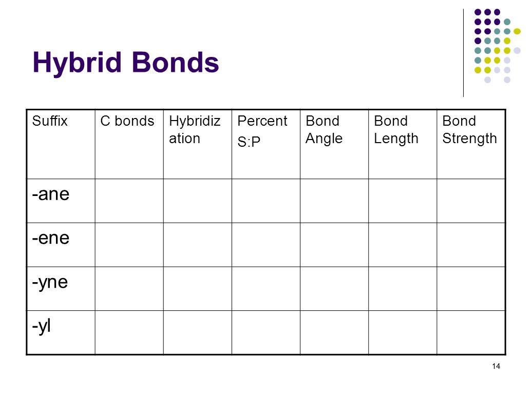14 Hybrid Bonds SuffixC bondsHybridiz ation Percent S:P Bond Angle Bond Length Bond Strength -ane -ene -yne -yl 14