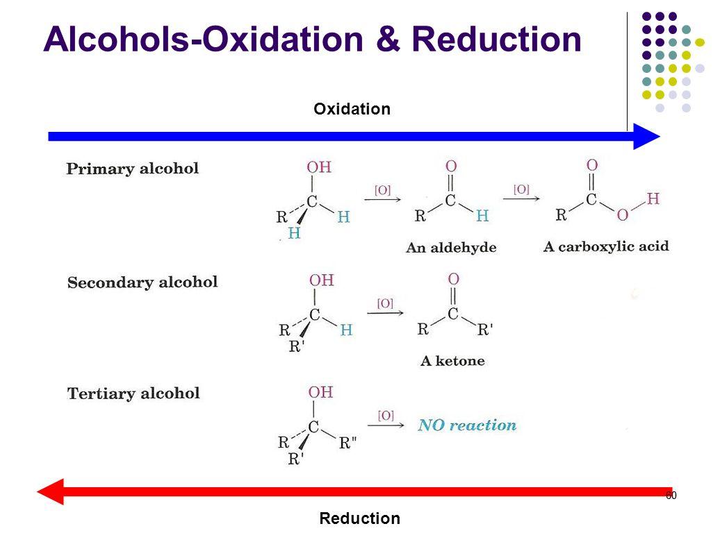 60 Alcohols-Oxidation & Reduction Oxidation Reduction 60