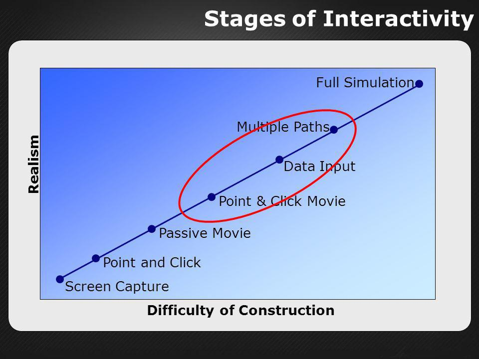 Stages of Interactivity Realism Difficulty of Construction Full Simulation Multiple Paths Data Input Point and Click Screen Capture Passive Movie Poin