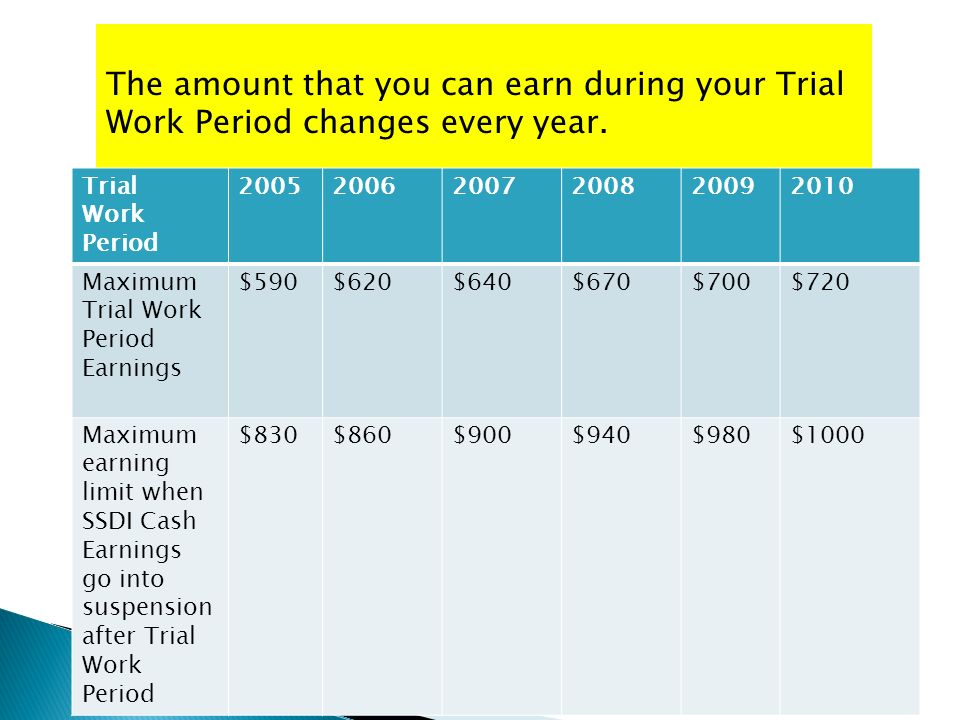 The amount that you can earn during your Trial Work Period changes every year.