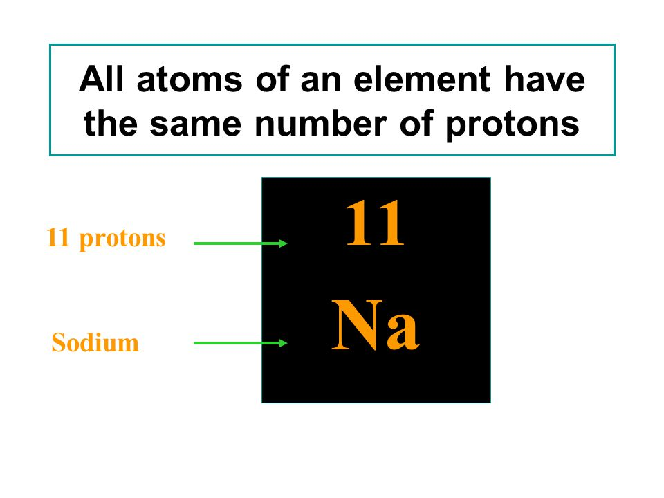 Atomic Number, Z (nuclear charge) 11 Na Atomic Number Symbol is the total number of protons in the atom. Atoms are identified by their proton numbers.