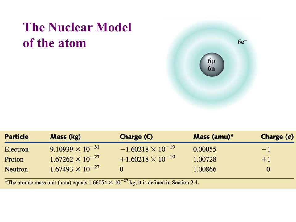 Most of the atom is… empty space!