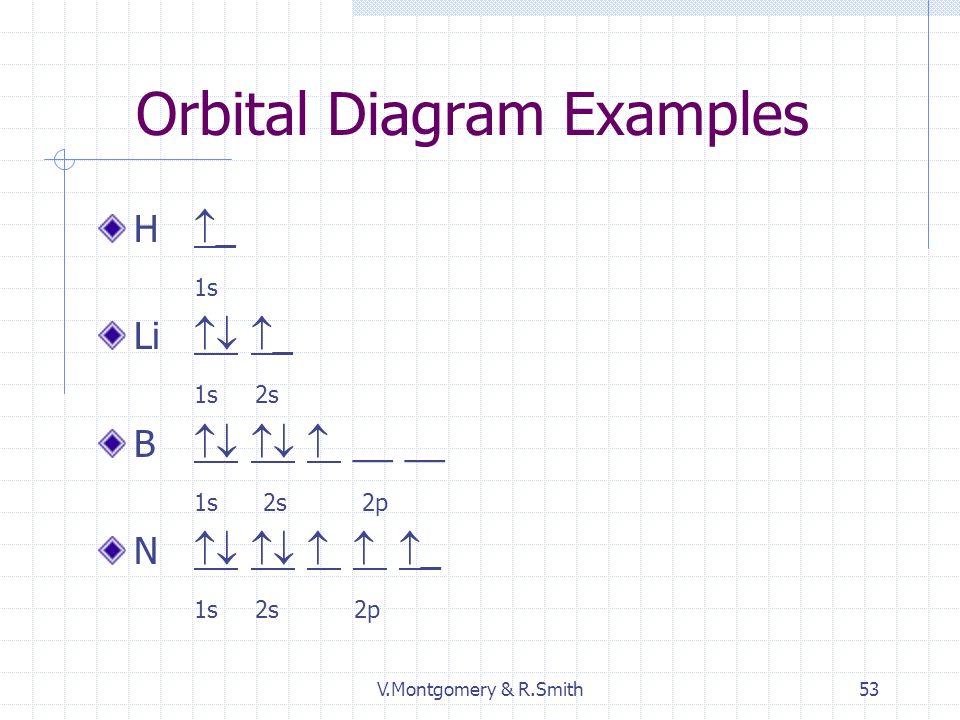 V.Montgomery & R.Smith53 Orbital Diagram Examples H _ 1s Li _ 1s 2s B __ __ 1s 2s 2p N _ 1s 2s 2p