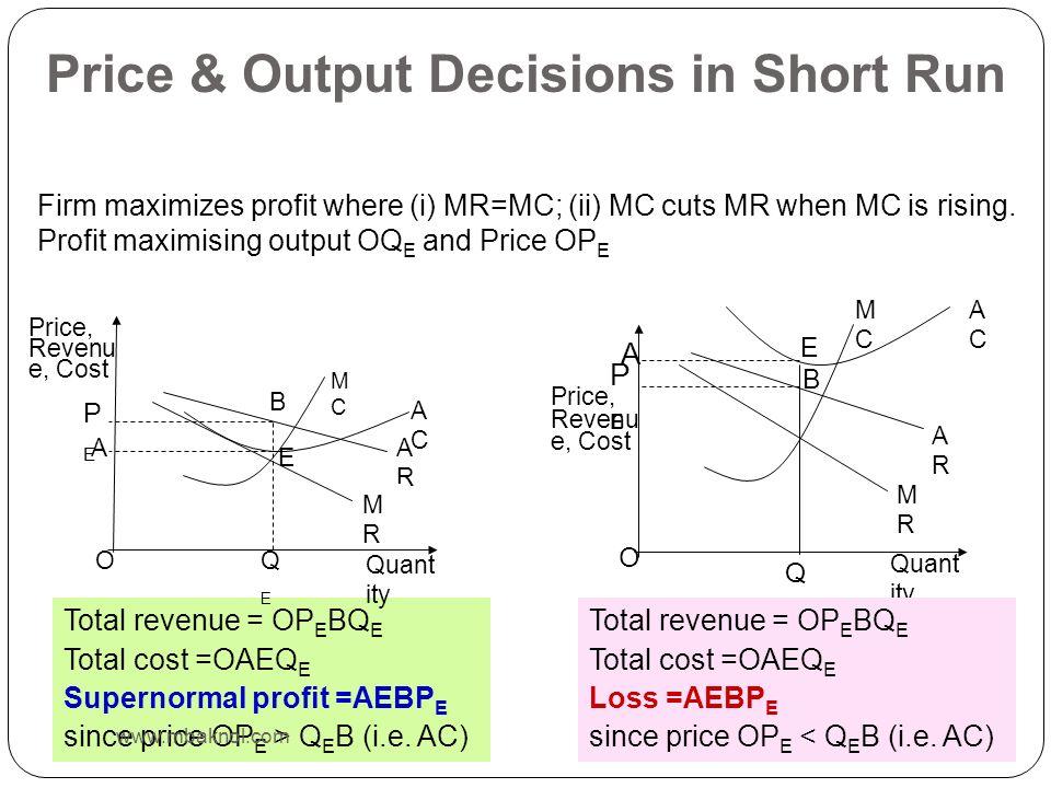 Total revenue = OP E BQ E Total cost =OAEQ E Supernormal profit =AEBP E since price OP E > Q E B (i.e.