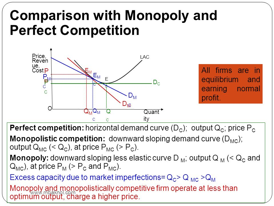 Comparison with Monopoly and Perfect Competition Perfect competition: horizontal demand curve (D C ); output Q C ; price P C Monopolistic competition: